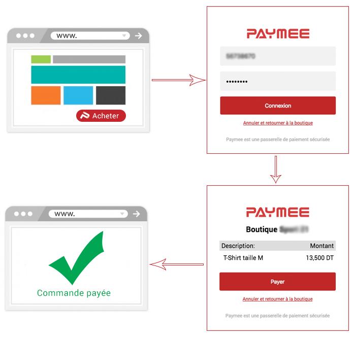 Parcours de paiement sur un site e-commerce